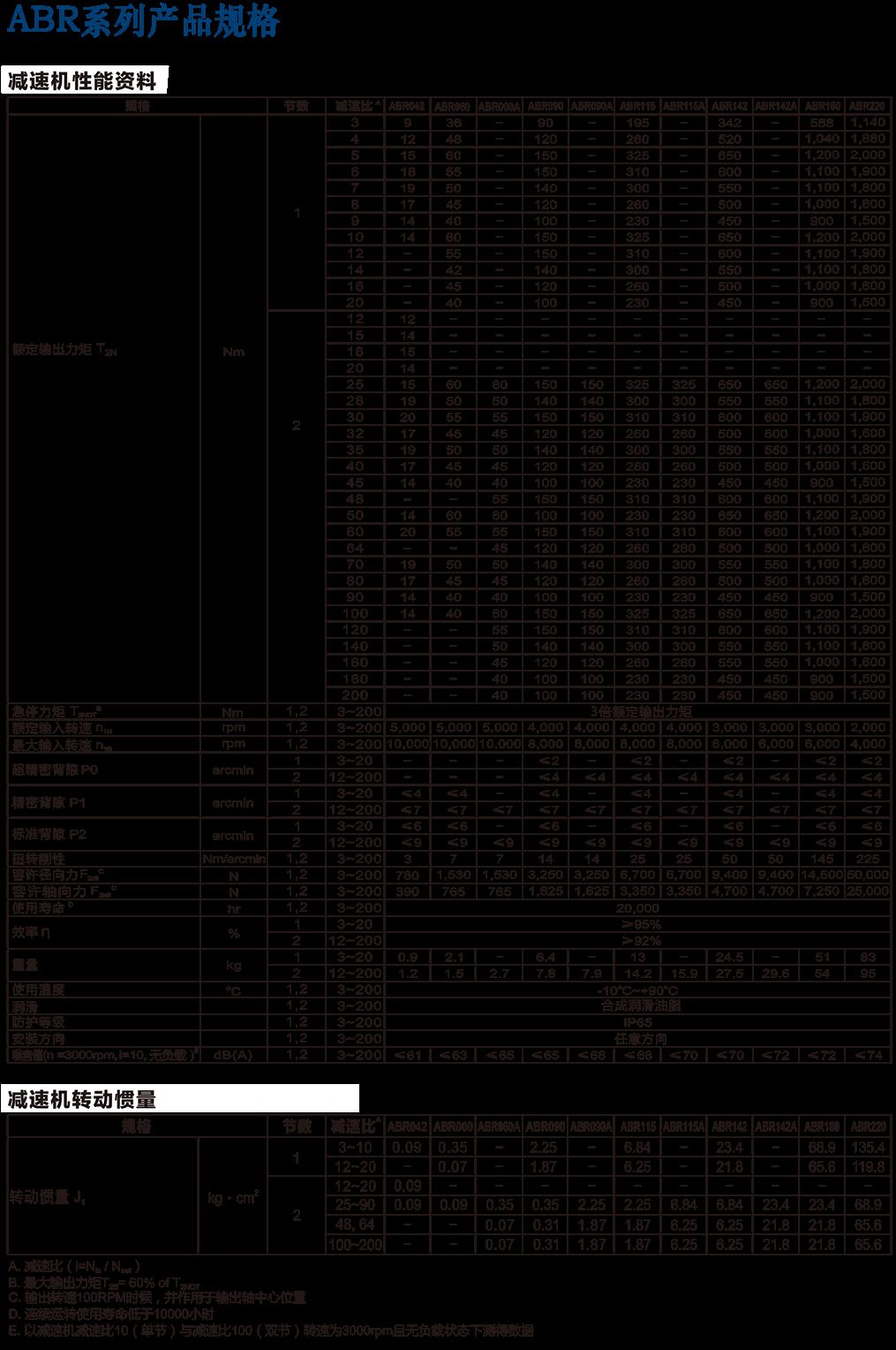 ABR-行星减su机规格.png