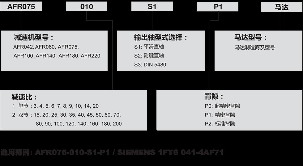 AFR-行星chi轮jian速机.png
