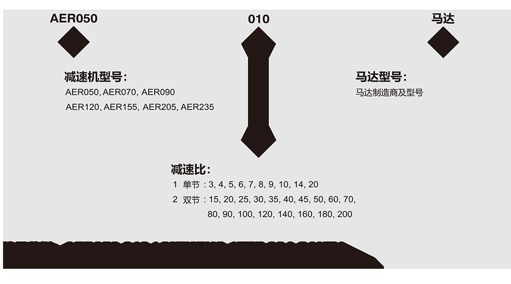 AER-行星jian速机采gou.png