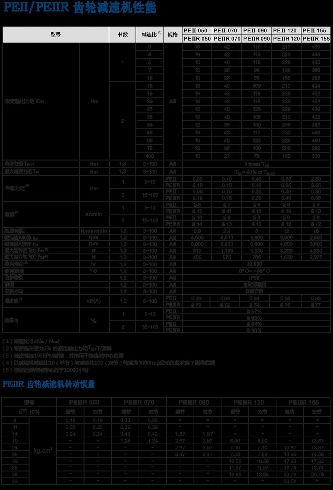 PEII-经济型行星减suji.png