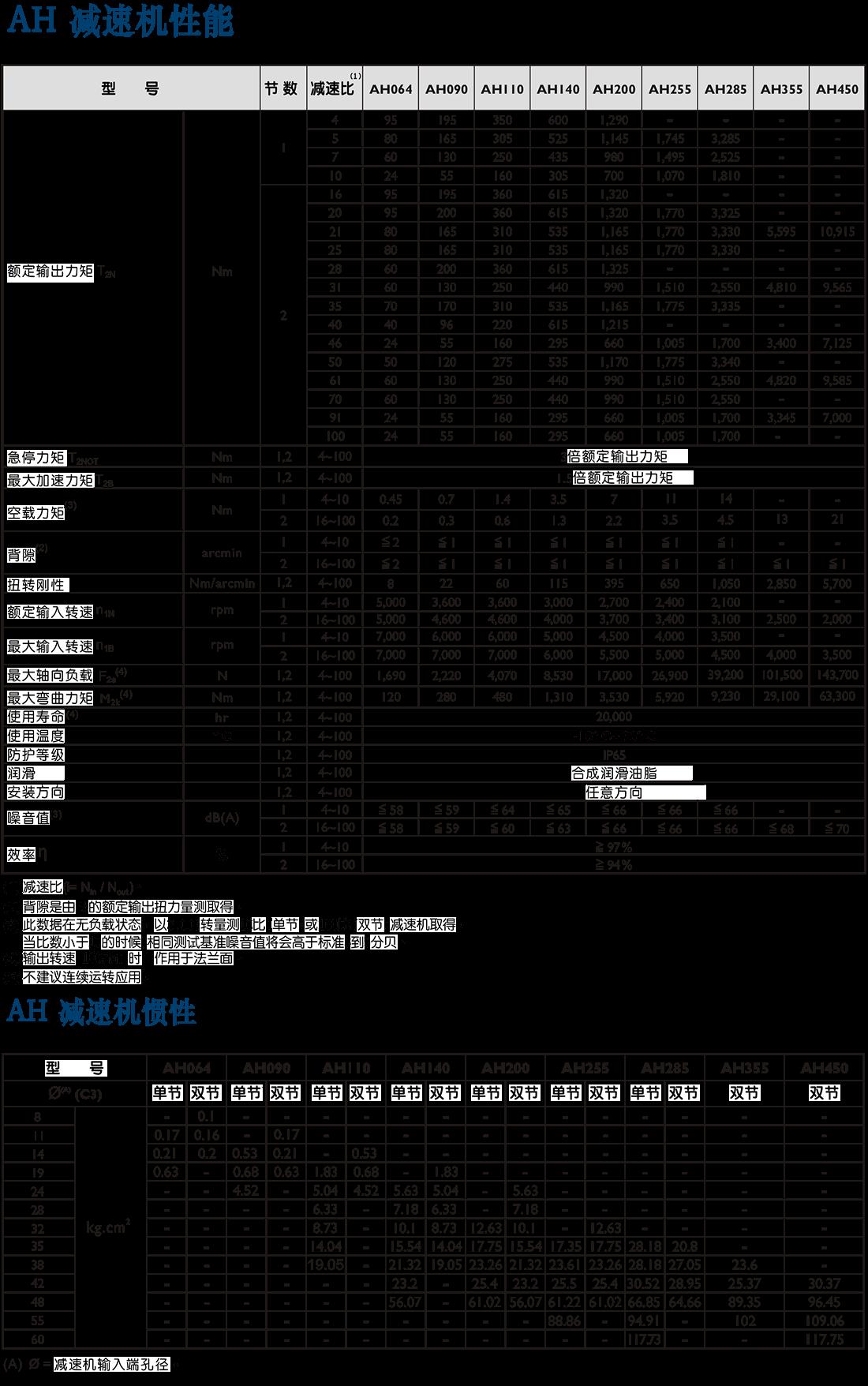AH-xing星减速机.png