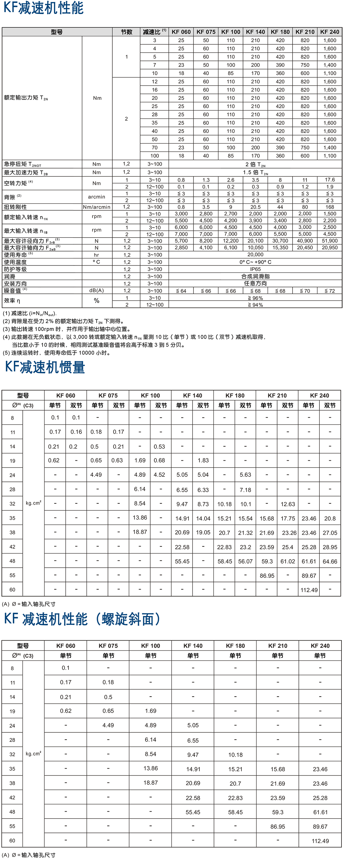 KF-伺服xingxing减速机.png