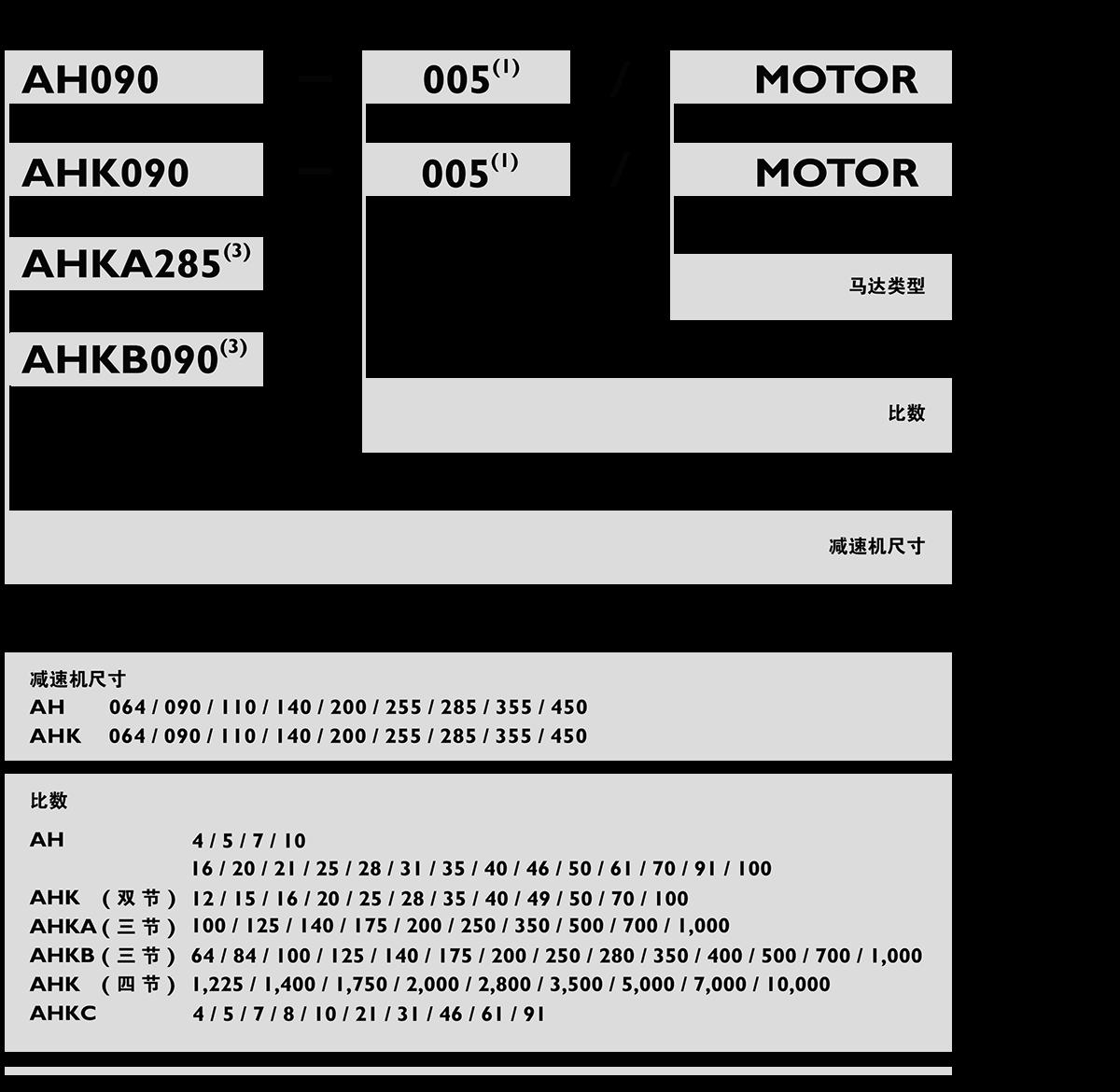 AH-xing星减速机订购.png