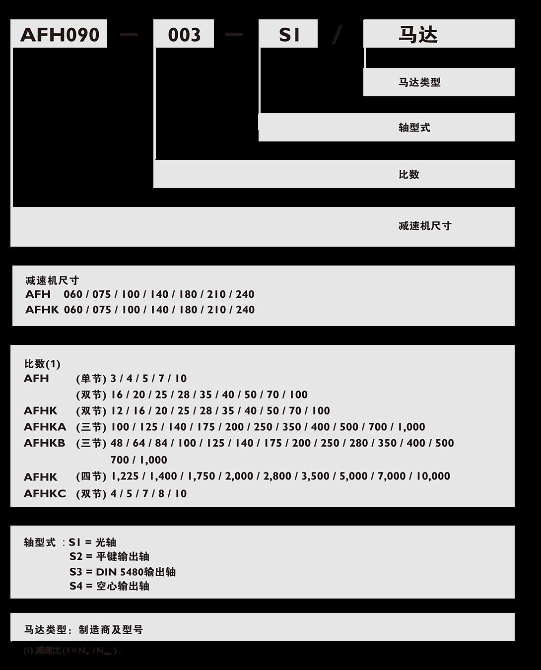 AFH-行xing减速ji.png