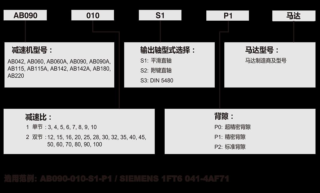 AB-Apex减速机.png